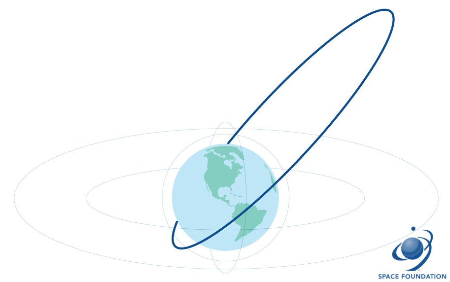 HEO Orbit - Space Foundation